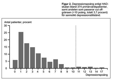 testa dig sj228lv � depression och 229ngest hadskalan